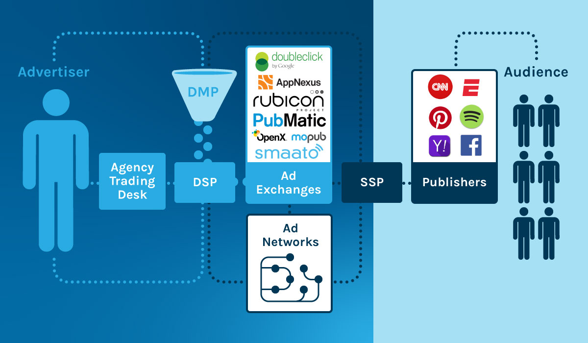 programmatic_advertising_infografica